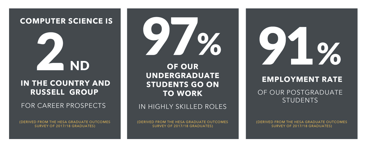 Computer Science is 2nd in the country and Russel Group for career prospects; 97% of our undergraduate students go on to work in highly skilled roles; 91% employment rate of our postgraduate students
